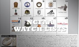 Three Rebels named to preseason Watch Lists
