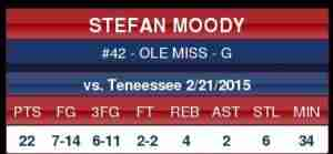 Stefan Moody led all scorers with 22 points in the win over the Vols.
