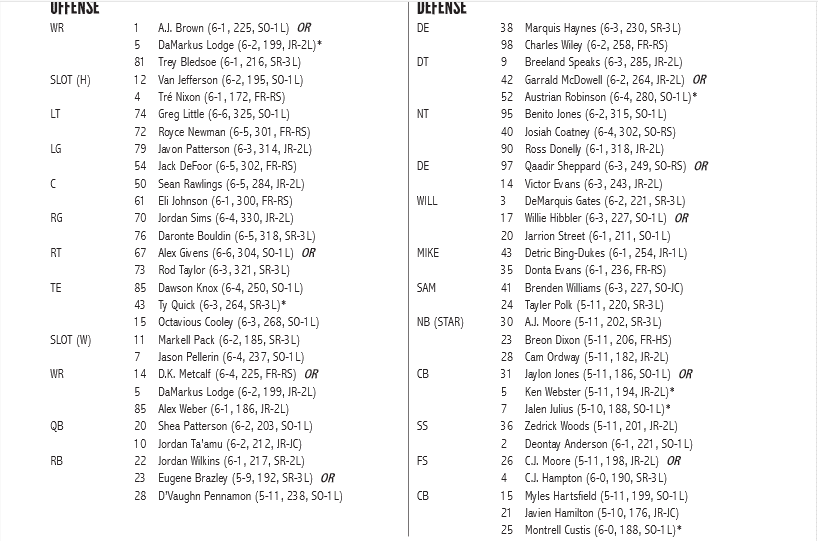 With The Beginning Of Sec Media Days This Week Ole Miss Has Released Its Two Deep Football Roster Below We Ve Added A Few Items Note Following